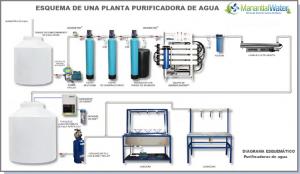 diagrama-purificadora-de-agua