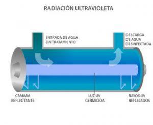 lámpara radiación ultravioleta