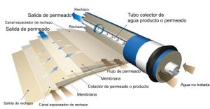 membrana-osmosis-inversa-abierta